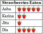 Strawberries Eaten