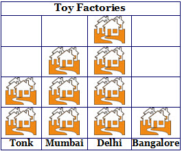 Toy Factories