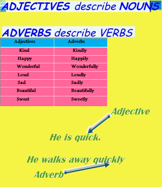 English Grammar Worksheets Adjectives Adverbs For Olympiad Prep. Adjectives And Adverbs Worksheet English Grammar. Worksheet. Verbs And Adverbs Worksheet Year 6 At Clickcart.co