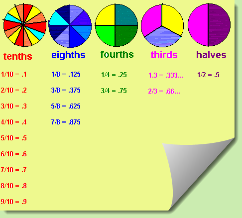 fractions and decimals worksheet grade 4