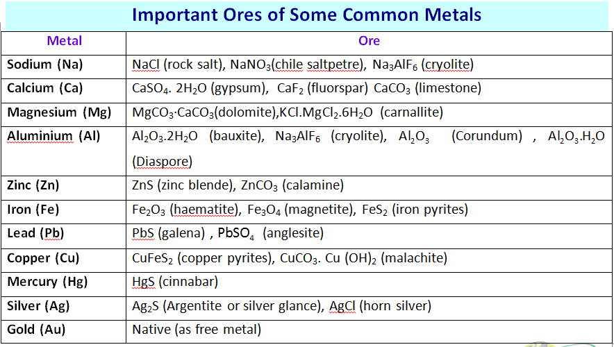 important ores of some common metals