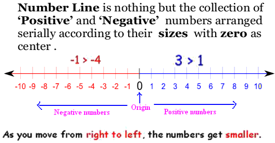 number line worksheets grade 5