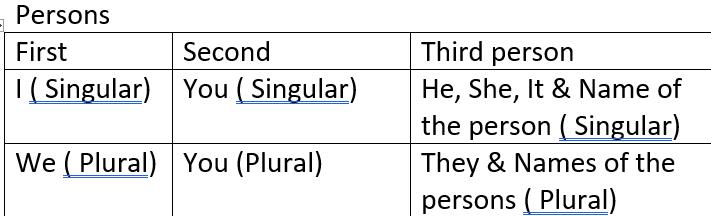 English Grammar Simple Present Tense Exercises