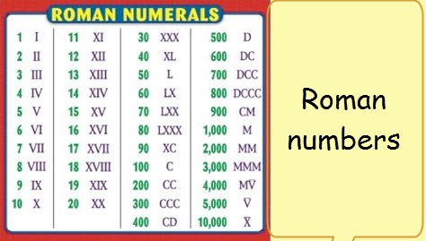 roman numbers worksheets for class 3