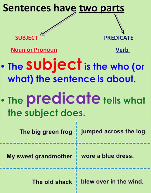 4th Grade English Grammar Worksheets On Subjectpredicate. Worksheet. Subject And Predicate Worksheets At Mspartners.co