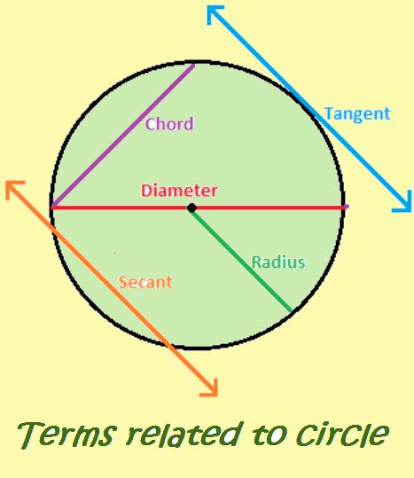 Geometry Mensuration Mental Math Practice Sheets Grade 4