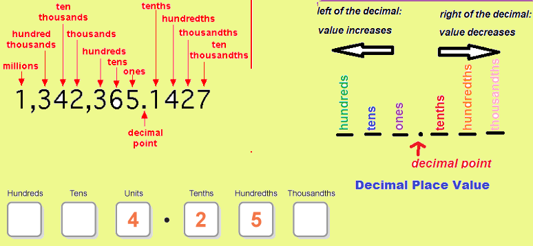 This is a picture of Decimal Place Value Chart Printable throughout decimal point