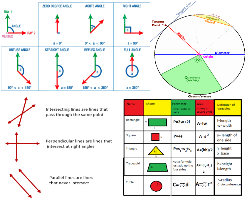 5th grade maths geometry and Mensuration worksheets