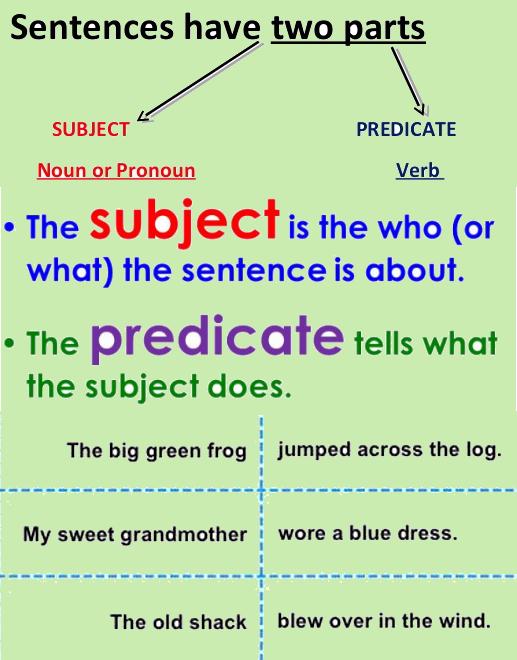 4th grade english grammar worksheets on subject,predicate
